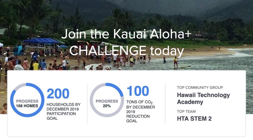 kauai-challenge
